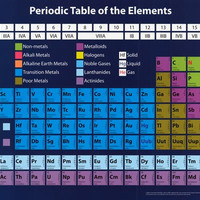 Chemistry Periodic Table of Elements Poster 24x36