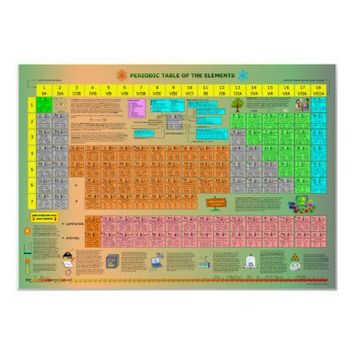 Periodic Table of the Elements Poster from Zazzle.com