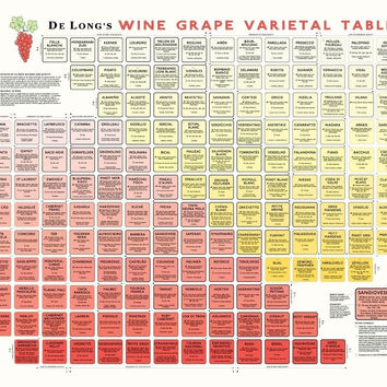 True Fabrications DeLong's Wine Grape Varietal Table Poster - The Periodic Ta...