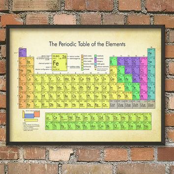 Periodic Table of Elements Wall Art Poster 3