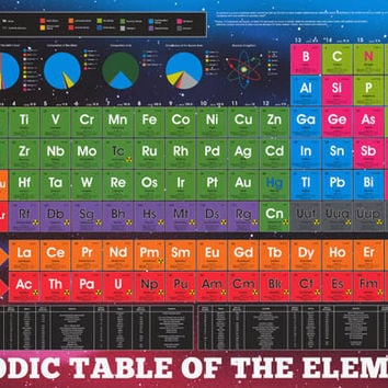 Best Periodic Table Poster Products On Wanelo