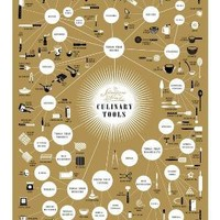 The Splendiferous Array of Culinary Tools poster by Popchartlab