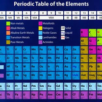 Periodic Table of Elements Education Poster 11x17