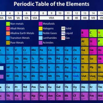 Periodic Table of Elements Poster 11x17