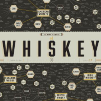 The Many Varieties of Whiskey