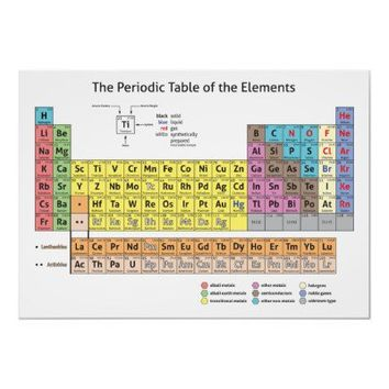 The Periodic Table of the Elements Poster from Zazzle.com