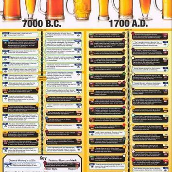 Beers of History Poster 24x36