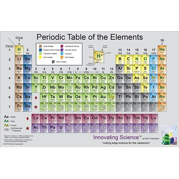 "Periodic Table Poster 45"" x 35"""